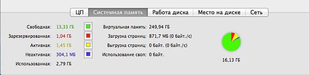 OS X: мониторинг системы
