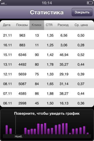 Яндекс.Директ для iPhone 2